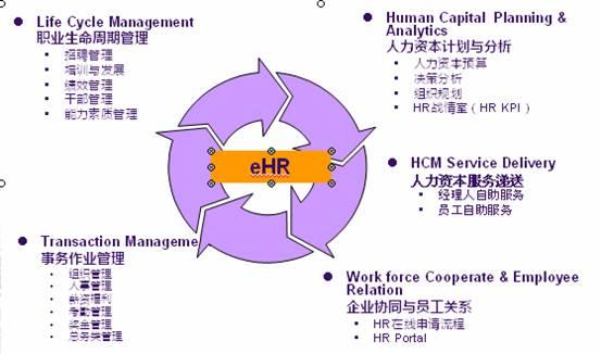 EHR培训百科_人力资源管理系统_EHR系统_人力资源管理软件