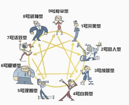 九型人格培訓百科_九型人格分析_九型性格