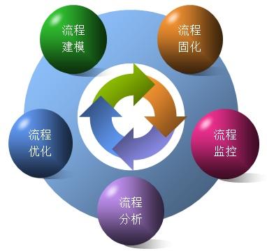 流程管理培訓百科_項目管理流程_工作流_流程管理培訓_企業流程管理