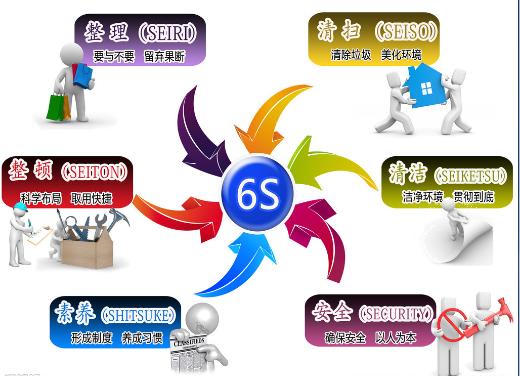 5S/6S現場管理培訓百科_5S管理_6S管理_6S現場管理_6S管理內容