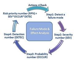 FMEA培训百科_FMEA培训_失效模式分析_8D报告