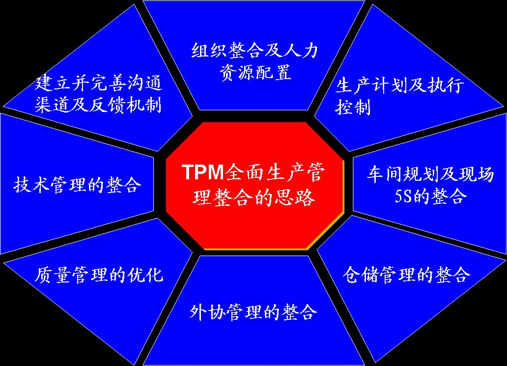 TPM培训百科_tpm设备管理_tpm是什么意思_tpm培训_tpm管理