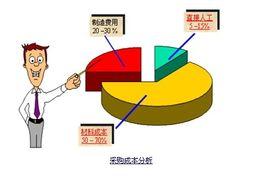 采購成本培訓百科_存貨周轉率_成本核算方法