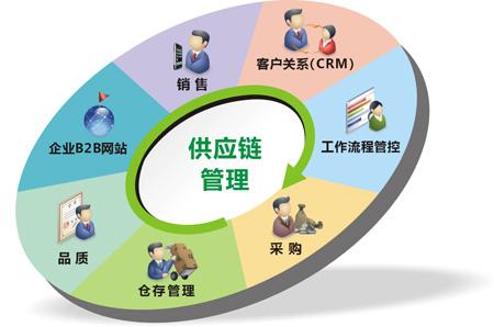 供應鏈管理培訓百科_供應鏈_供應鏈金融_供應商管理