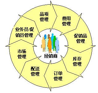 經銷商管理培訓百科_經銷商管理制度_快消品經銷商
