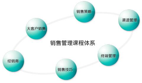 銷售管理培訓百科_銷售與管理
