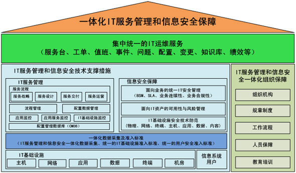 IT培训百科_IT服务管理体系_IT服务管理_IT服务