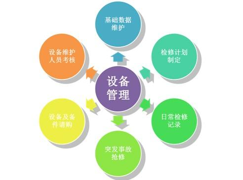 设备与人员管理培训百科_设备管理_设备管理制度_人员管理_人员管理技巧